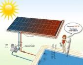 Solarni rapid sistem